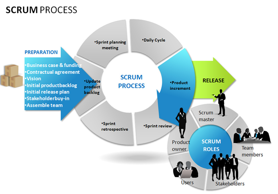 Scrum Agile Basics Salesforce Development Methodology