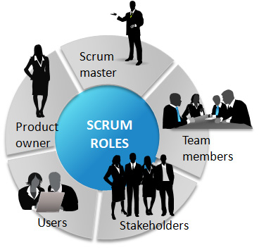 What is AGILE? | What is SCRUM? | Agile FAQ's | cPrime