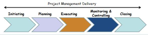 Project management agile methodologies cprime for Traditional project management methodology