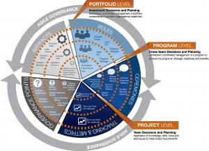 Agile Governance in the Enterprise