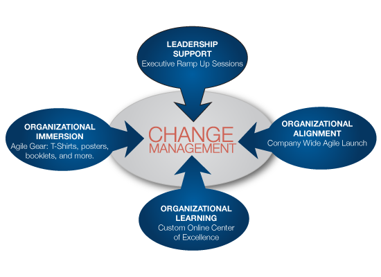 factor influence organisational change People's behaviour in the workplace is affected by the characteristics of the business or organisation for which they work.