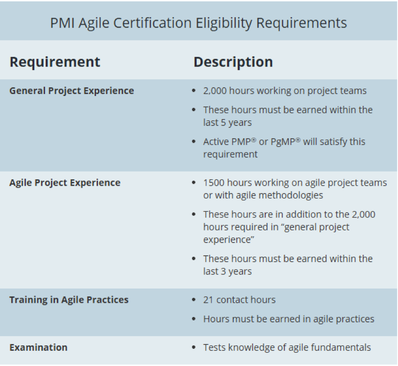agile certifications