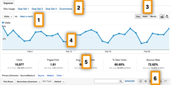 Google Analytics Confluence 2
