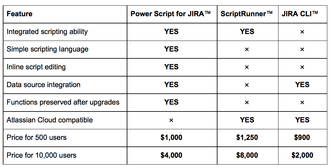Why you should uninstall Script Runner and download Power