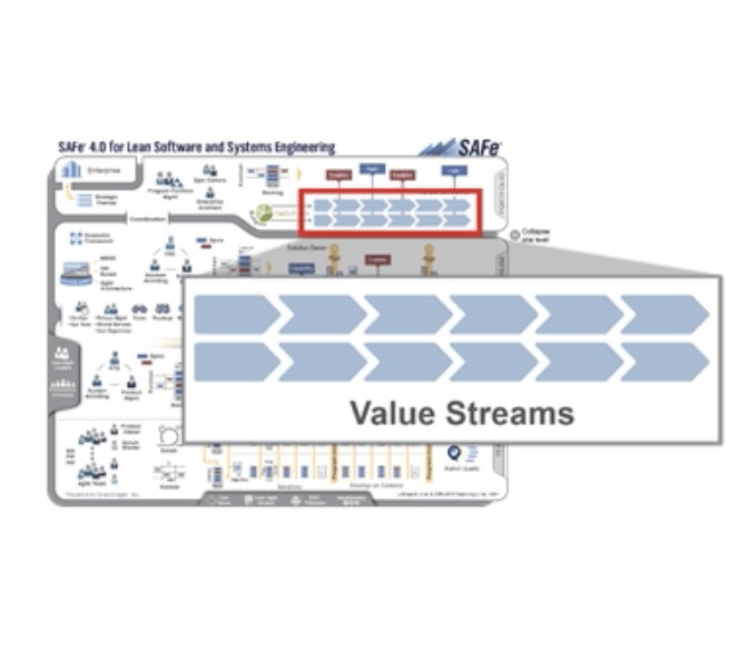 "The ""ART"" of Value Streams – Ken France Presents at SAFe Summit 2018"