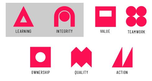Cprime Values