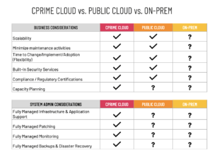 Cprime Cloud vs. Public Cloud vs. On-prem