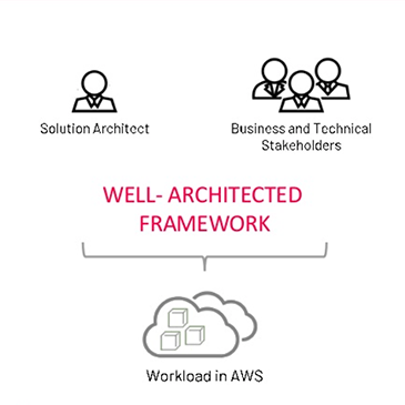 Are We Well Architected? Optimizing Your Cloud Architecture for Maximum Scalability, Reliability and Security