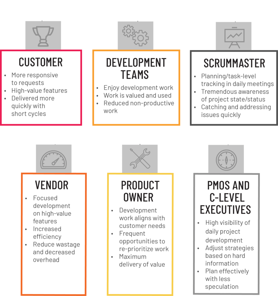 Agile Project Planning Steps what is agile? - what is scrum? - agile faq's | cprime