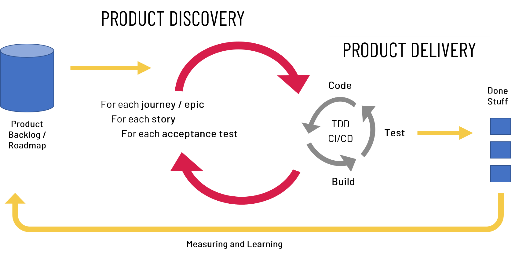 Product Discovery to Product Delivery