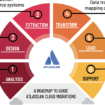 Drivers to Atlassian Cloud Migration