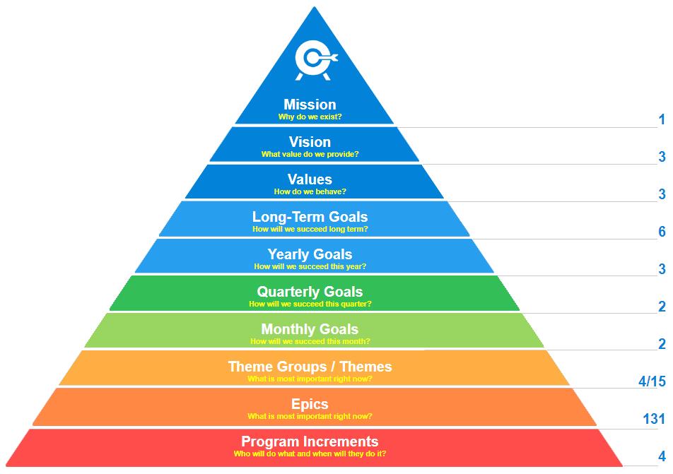 Jira Align Strategy Pyramid