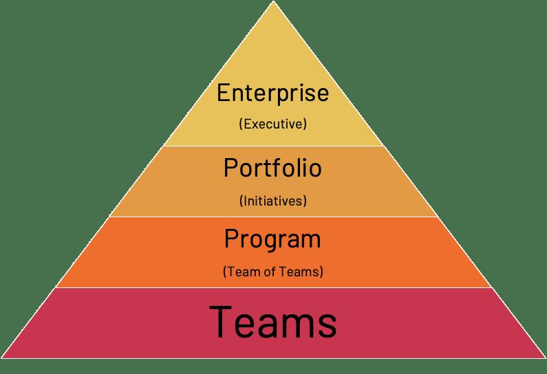 Jira Align Pyramid
