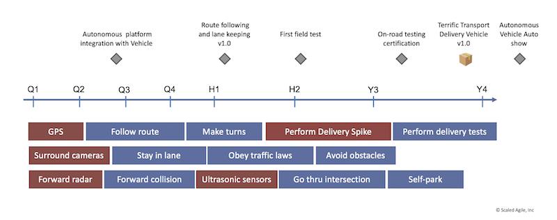 Solution Roadmap for Autonomous Delivery vehicle