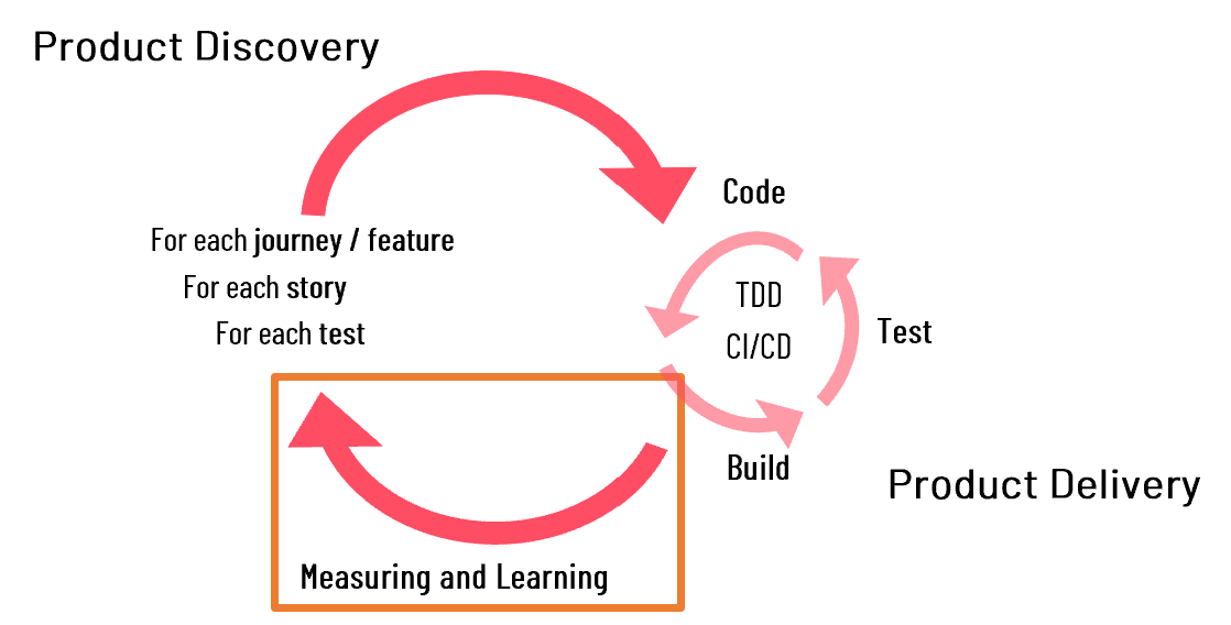Product Discovery Learning