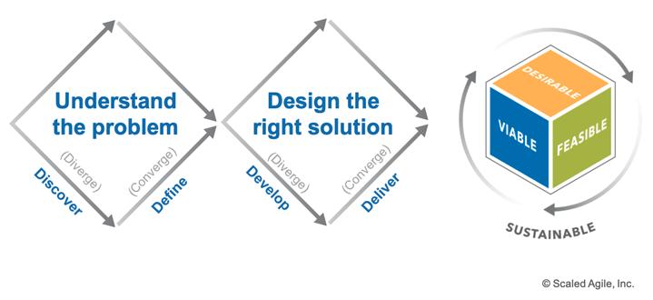 Design Thinking Scaled Agile