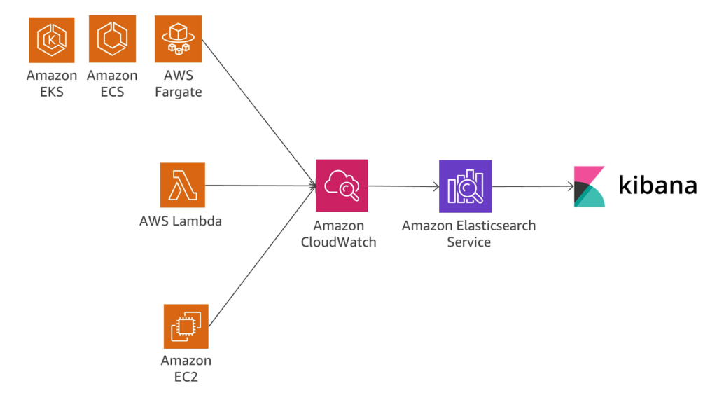 AWS Log Management