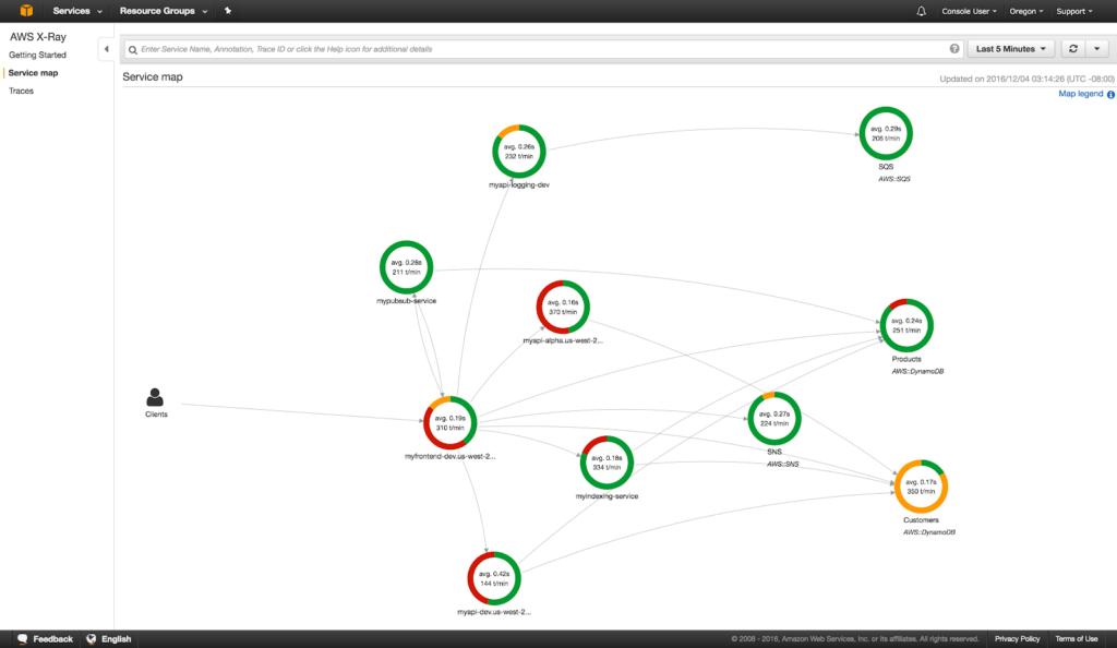 AWS Service Map