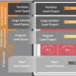 Virtual/Remote Model for Program Increment Planning (Video Demo)