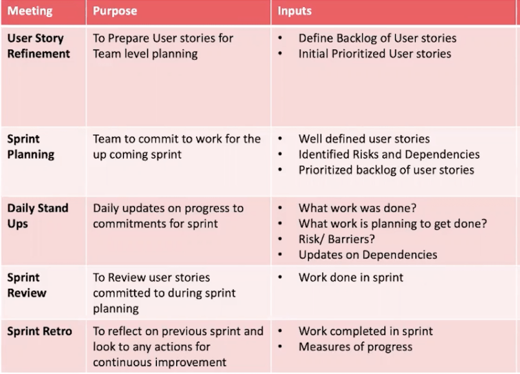 The Remote Scrum Master: Meeting Flow for Virtual Teams