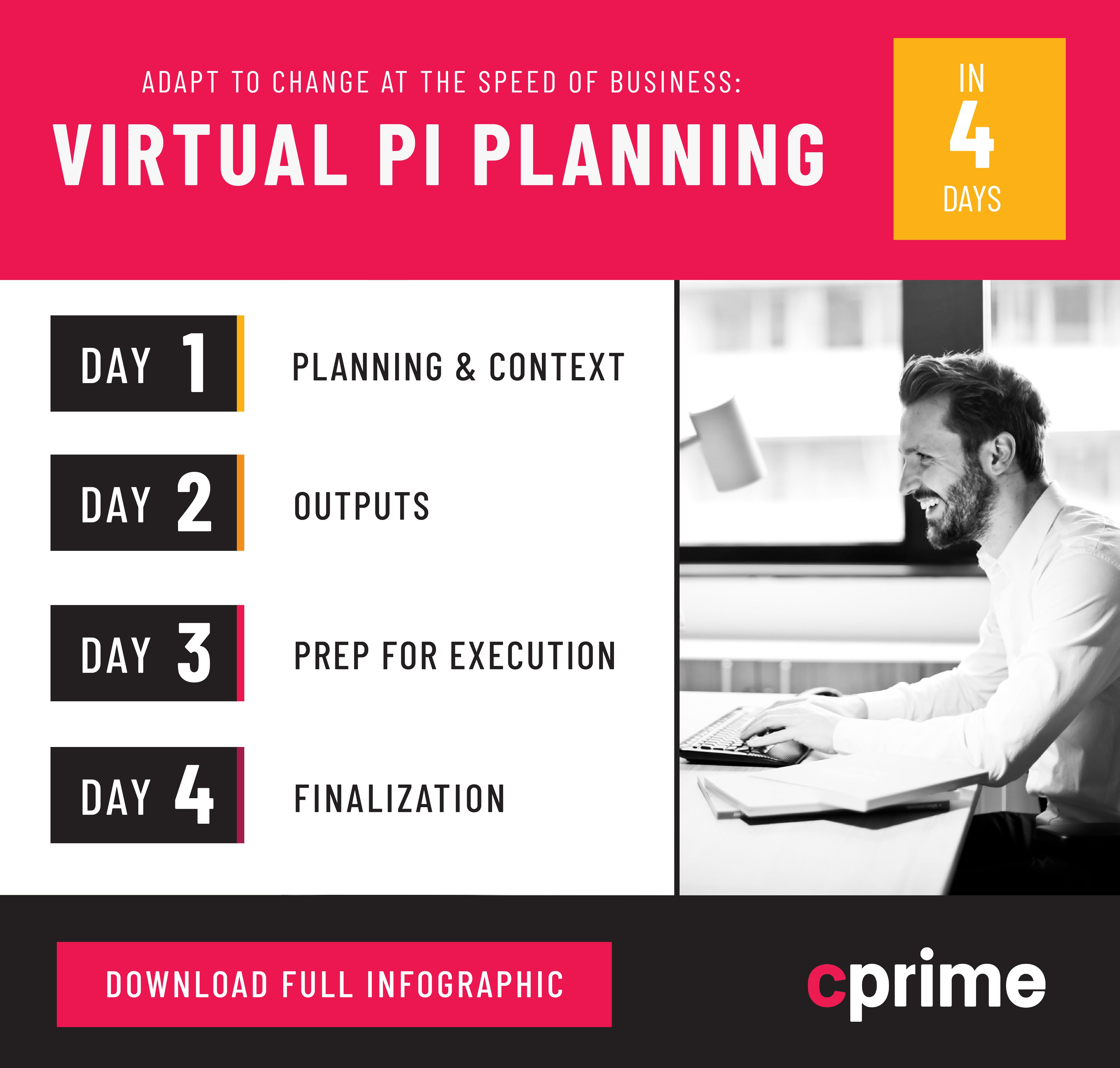 Virtual PI Planning