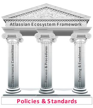 Atlassian Ecosystem Framework