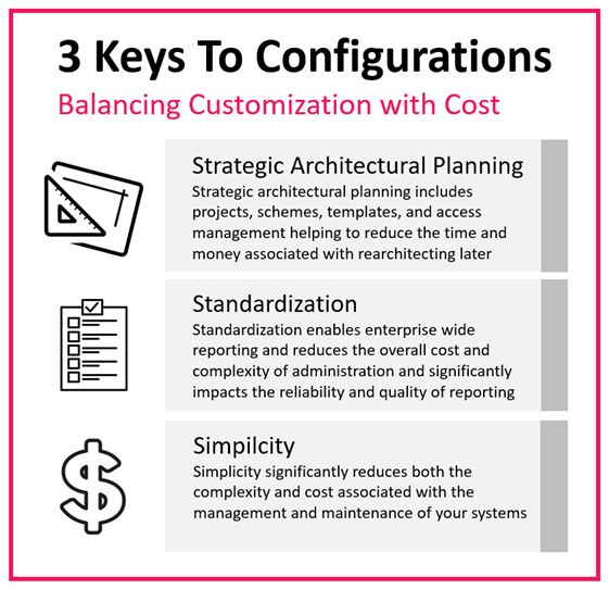 3 Keys to Configurations