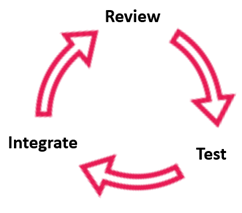 Review Test Integrate