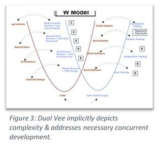 Dual V Model