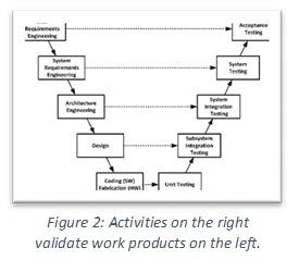 V Depiction Product Development