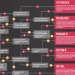 DevOps Maturity Model Quiz: Deployments Edition