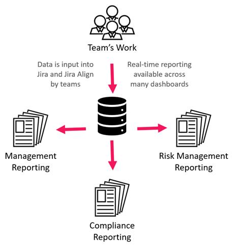 Scaling Compliance Management