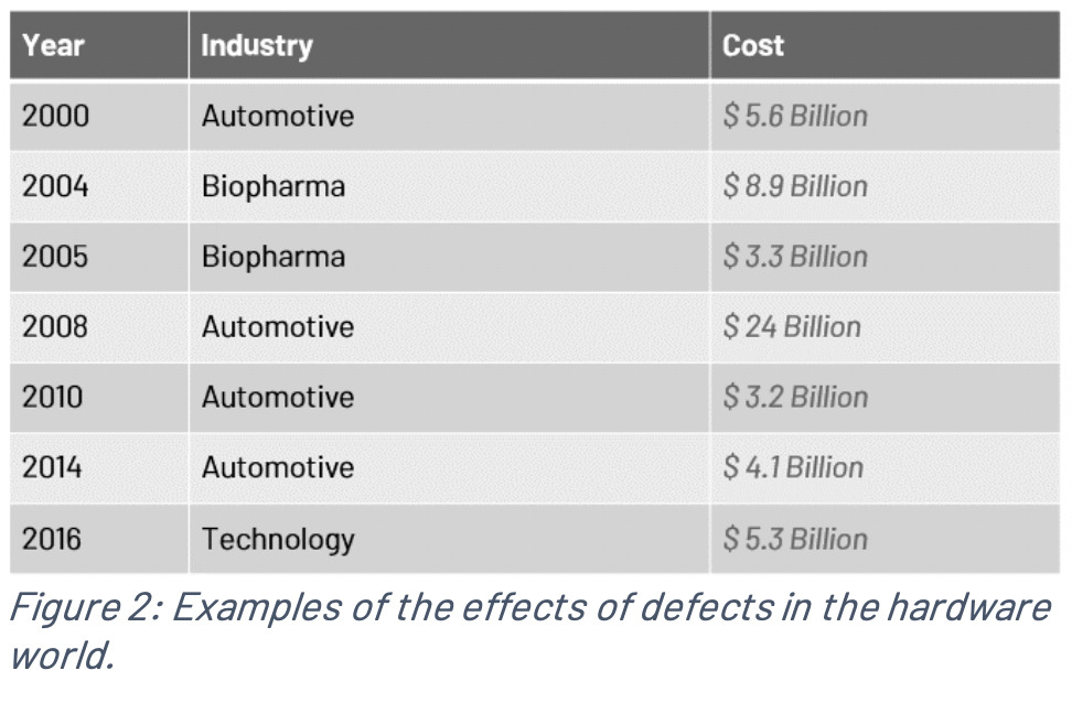 Costs of Defects in Hardware