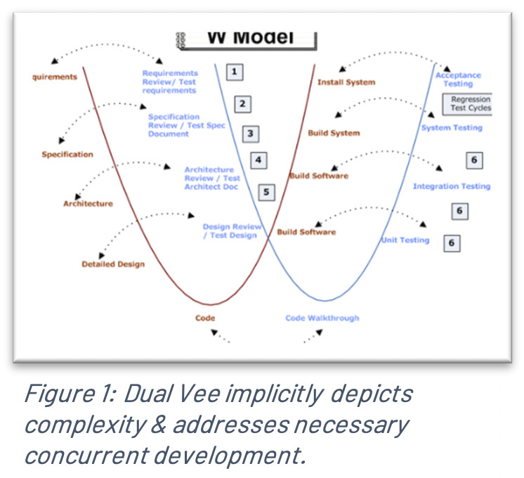 Dual Vee Model