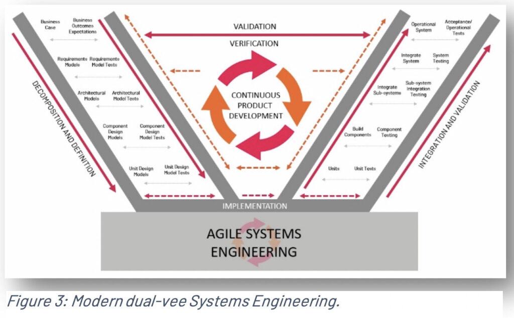 Modern Dual Vee in Systems Engineering