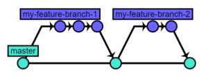 git branch 11