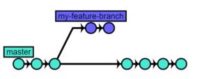git branch 3