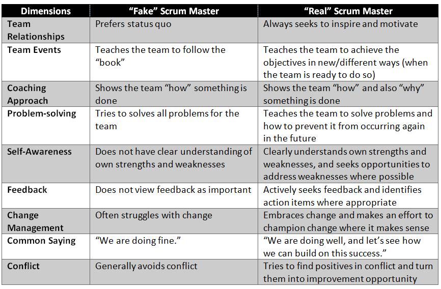 Fake vs. Real Scrum Master