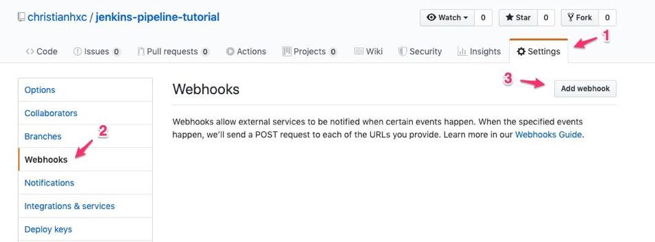 Jenkins Github Webhooks