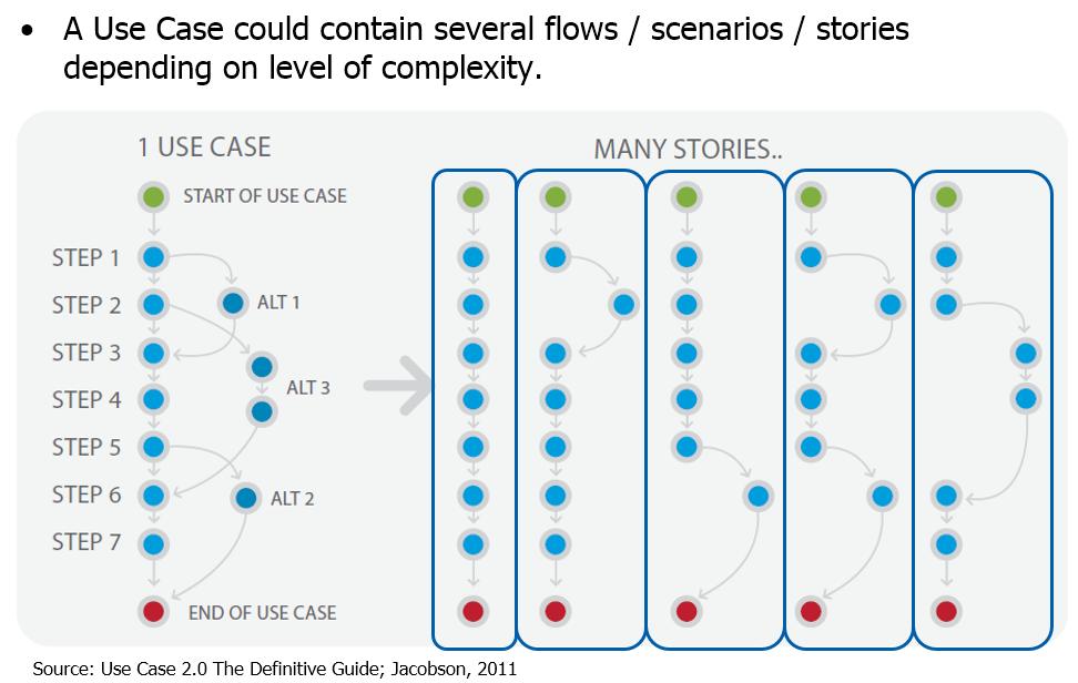 Use Case vs. User Stories