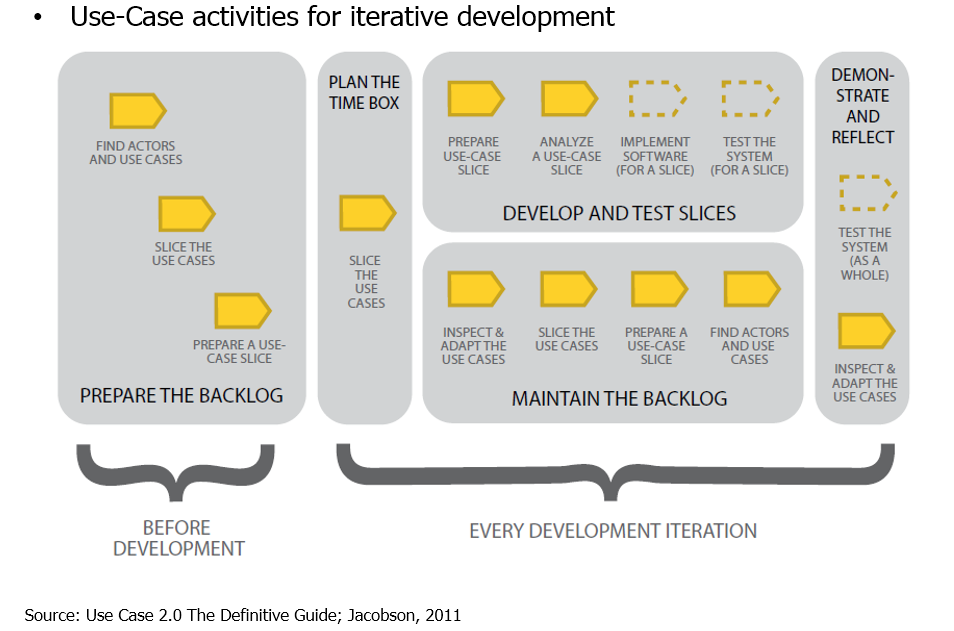 Use Case Activities