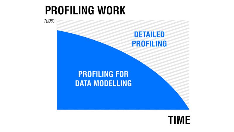 data-quality-data-modeling