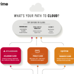 Infographic: Atlassian Cloud Options – What's Your Path to the Cloud?