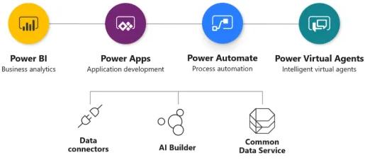 Microsoft Power