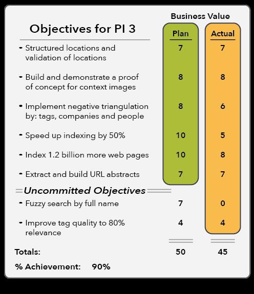 SAFe Team PI Objectives