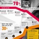 The Top 6 Reasons Digital Transformation Fails