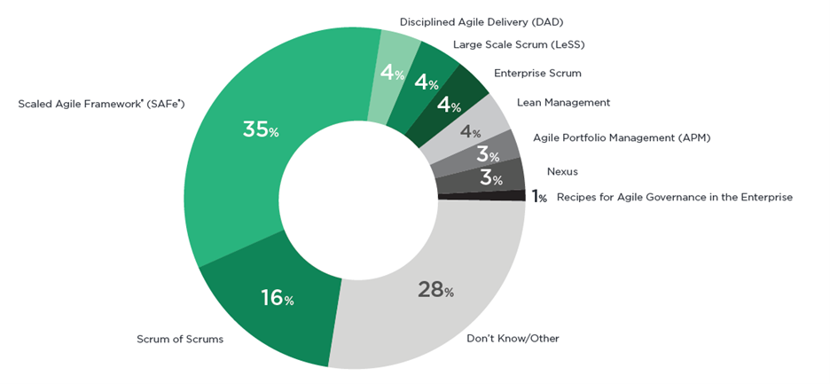 State of agile report