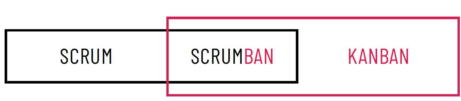 Scrumban